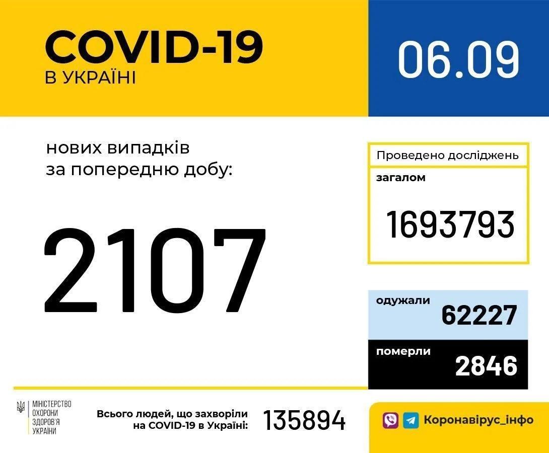 Данные по коронавирусу в Украине на 6 сентября.