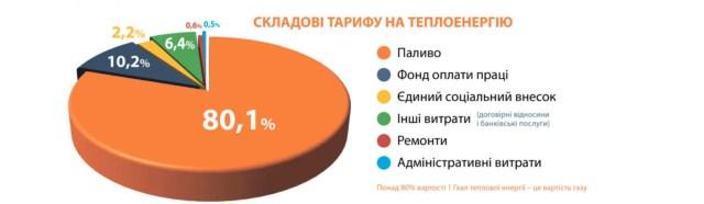 Структура тарифа на отопление в Киеве