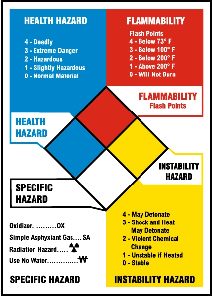 NFPA diamond hazard rating system
