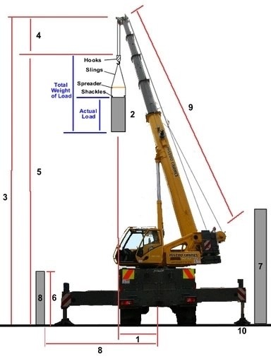 How to use the load chart of your crane to determine your crane load capacity