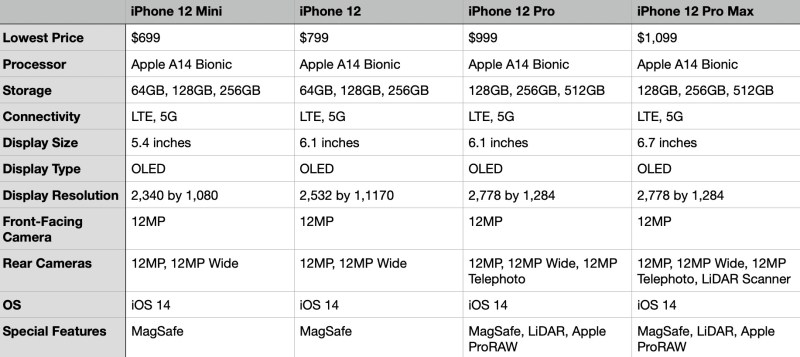 iPhone 12 comparison table