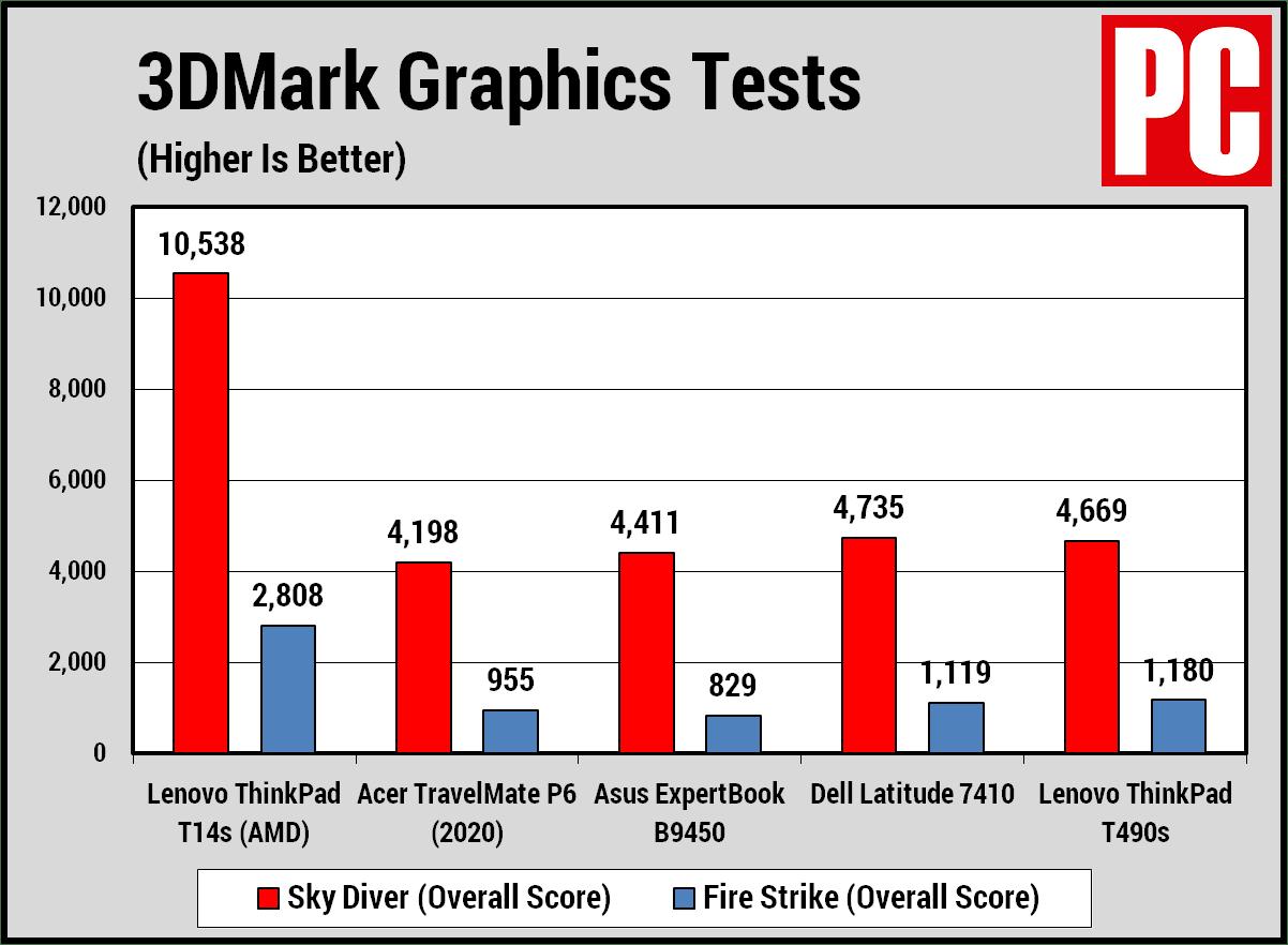 Lenovo ThinkPad T14s (AMD) 3DMark