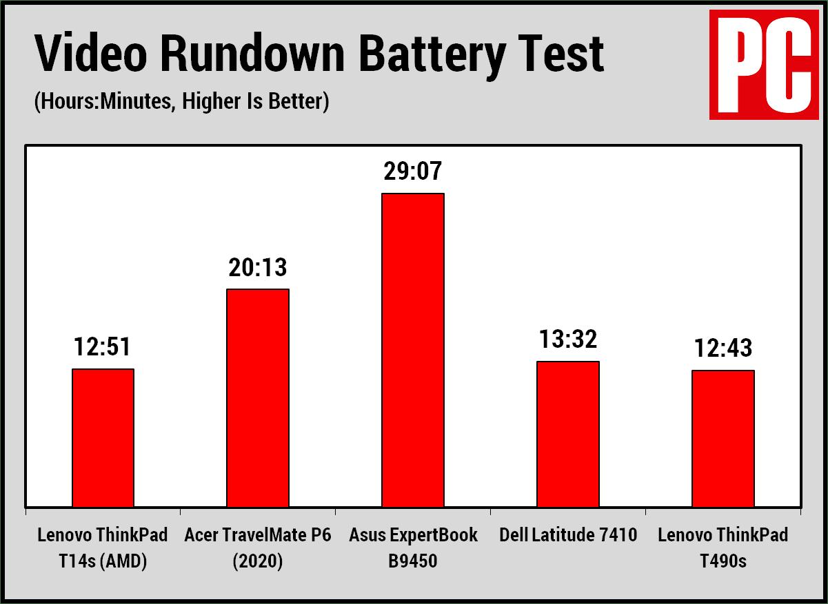 Срок службы батареи Lenovo ThinkPad T14s (AMD)