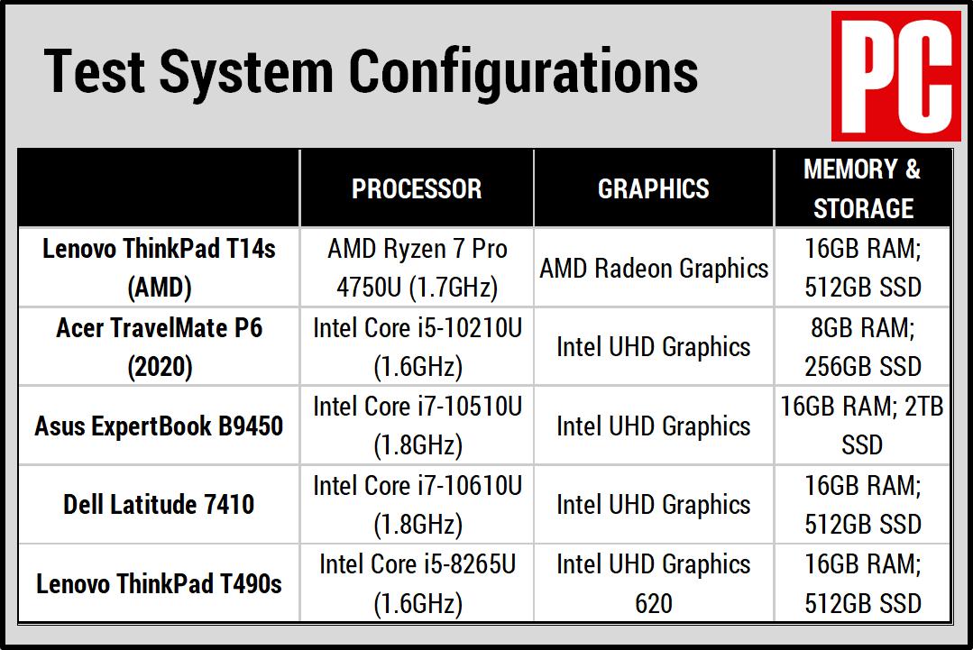Таблица сравнения Lenovo ThinkPad T14s (AMD)