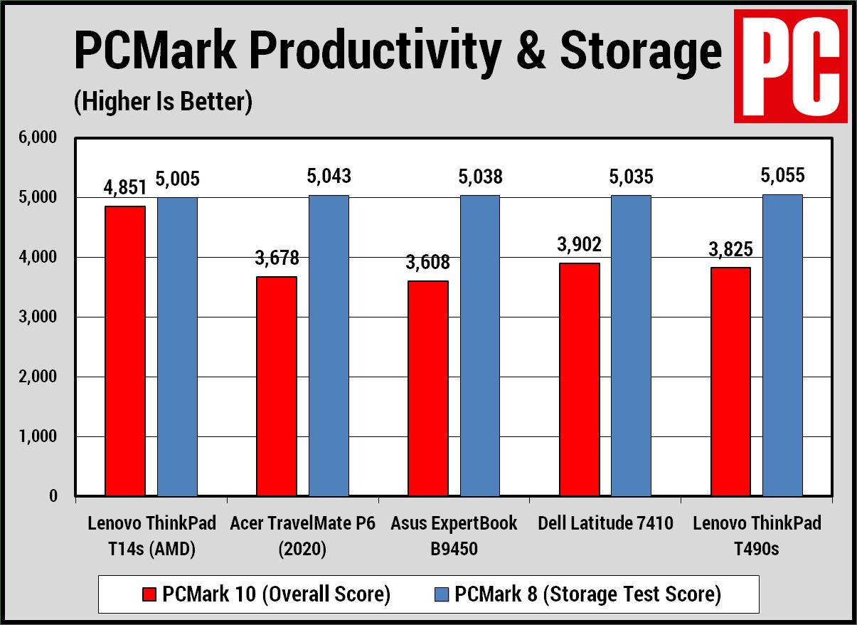 Lenovo ThinkPad T14s (AMD) PCMark