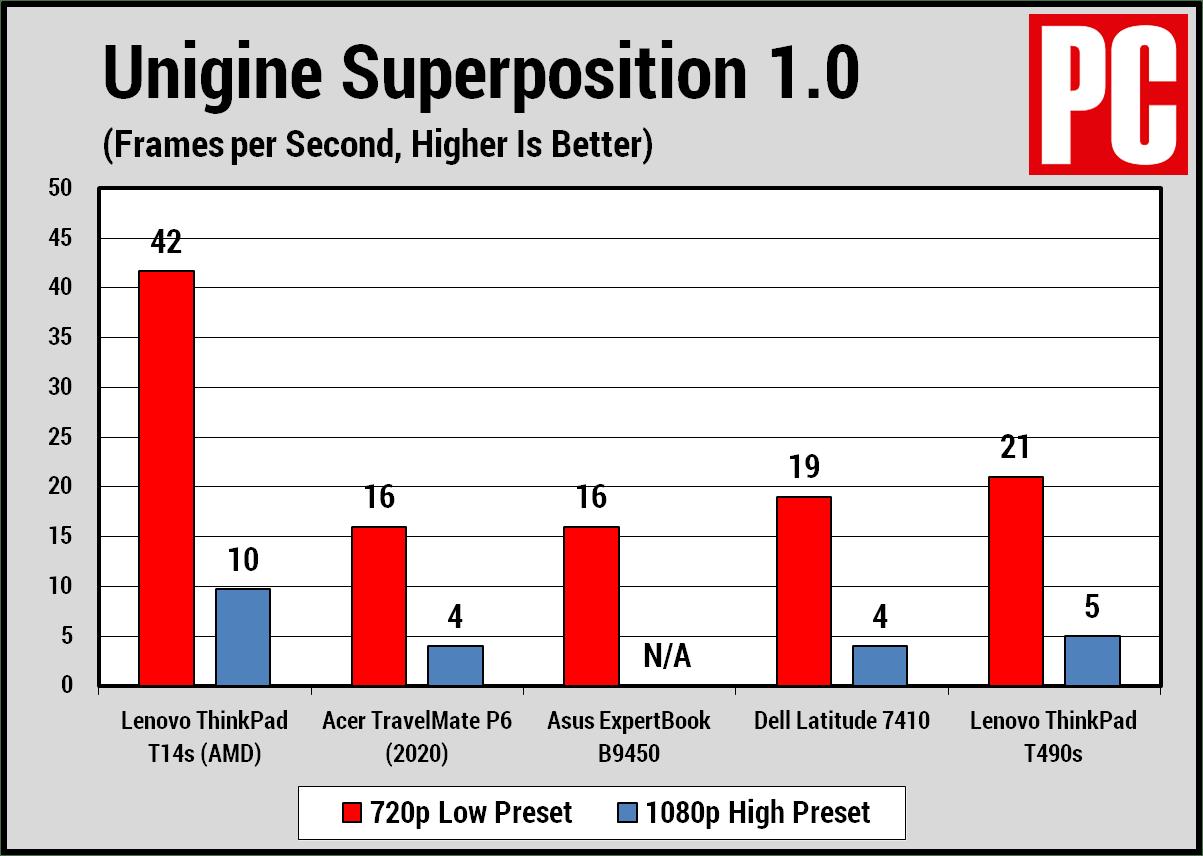 Lenovo ThinkPad T14s (AMD) Суперпозиция