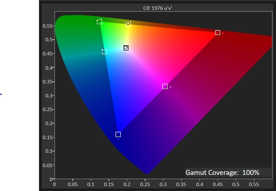 Дисплей эспрессо (15 дюймов), цветовой охват sRGB
