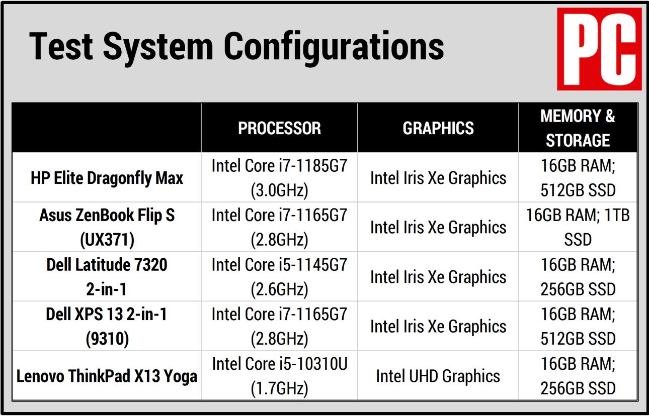 Таблица сравнения HP Elite Dragonfly Max