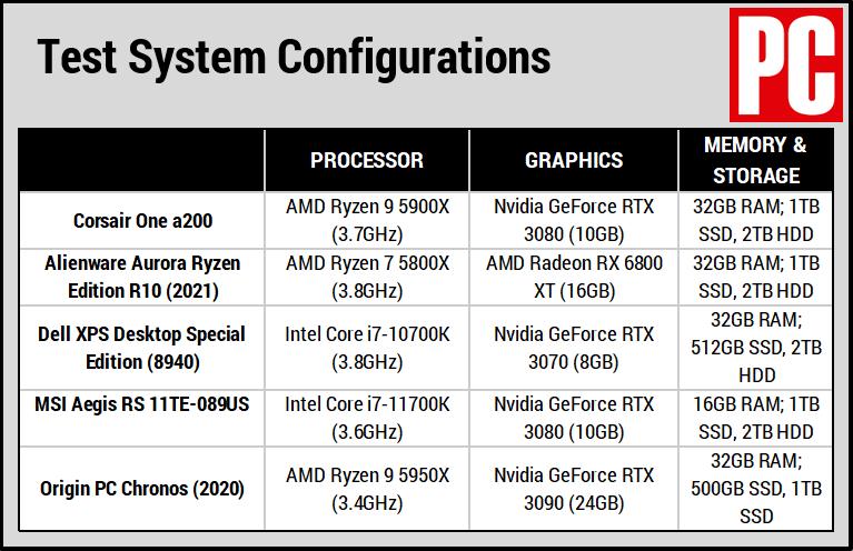 Таблица сравнения Corsair One a200