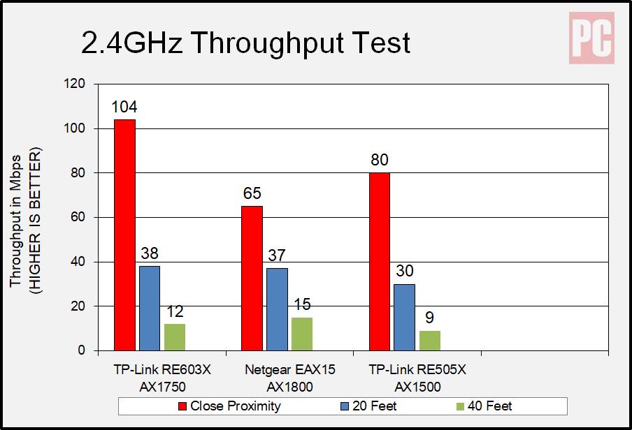 Расширитель диапазона Wi-Fi 6 TP-Link AX1750 (RE603X), частота 2,4 ГГц