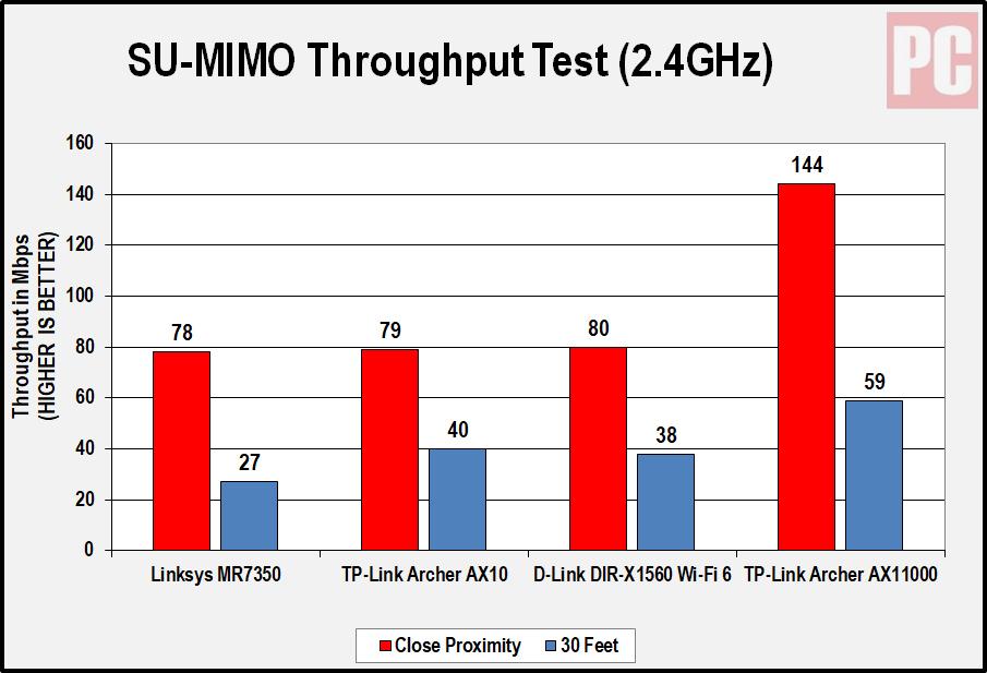 Linksys MR7350 2,4 ГГц диаграмма