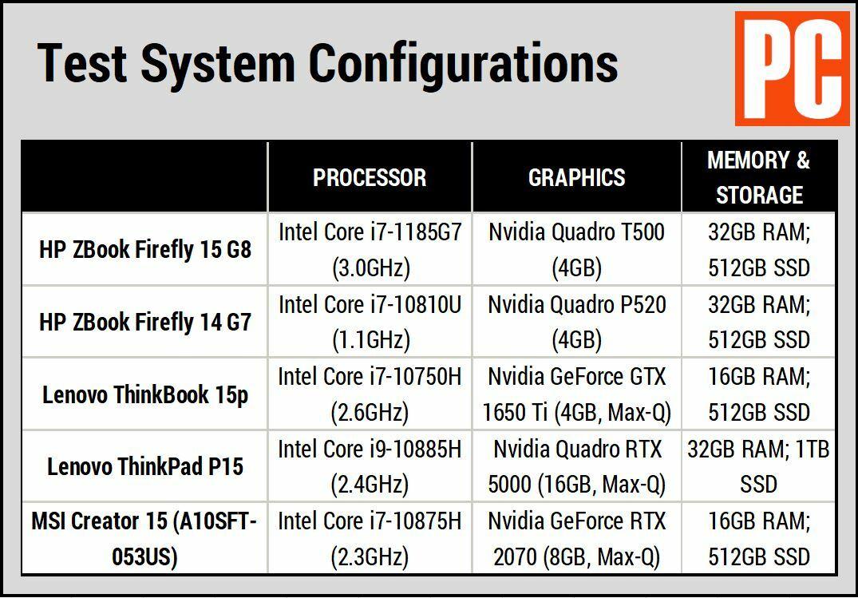 Сравнительная таблица HP ZBook Firefly 15 G8