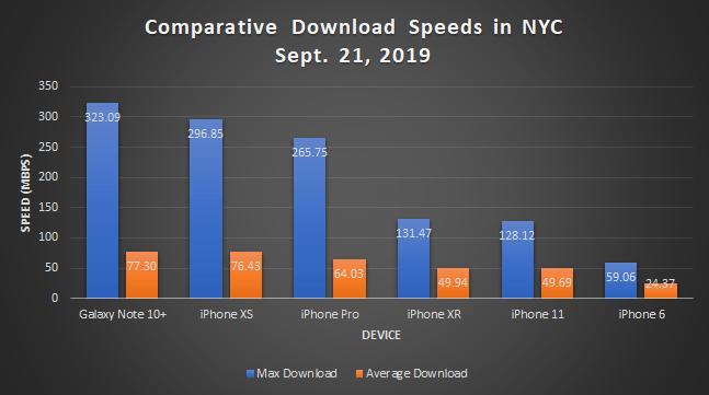 Comparative iPhone download speeds