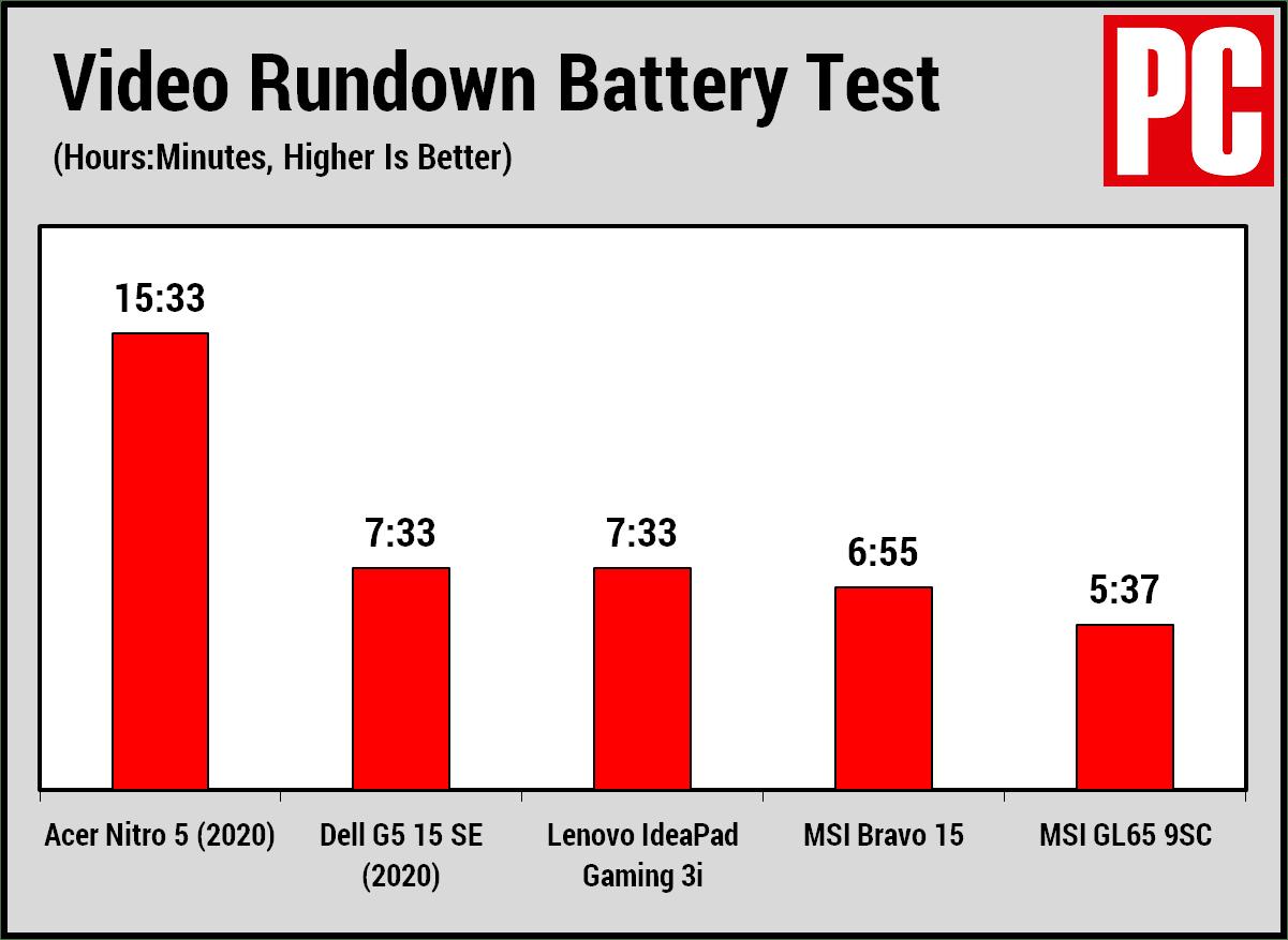 Время автономной работы Acer Nitro 5 (2020)