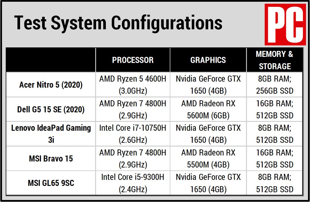 Таблица сравнения Acer Nitro 5 (2020)