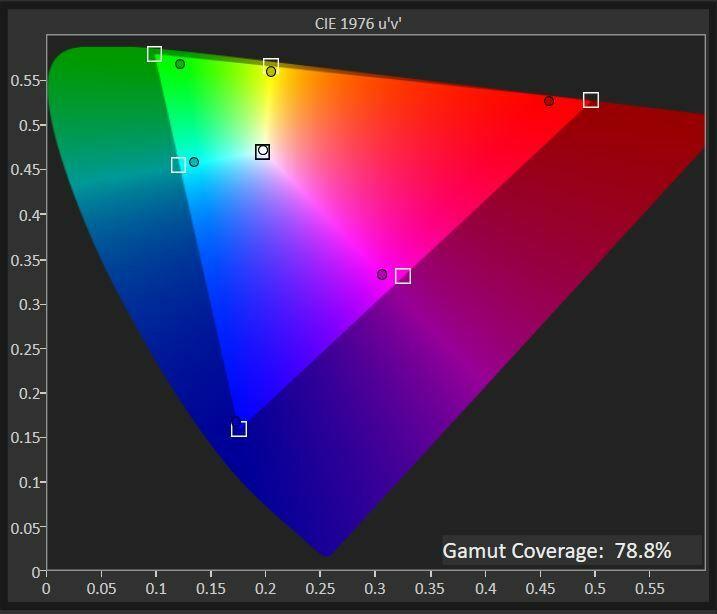 ViewSonic X270 DCI-P3