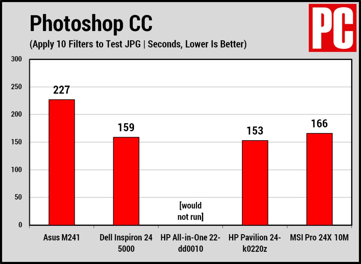Asus M241 Photoshop chart