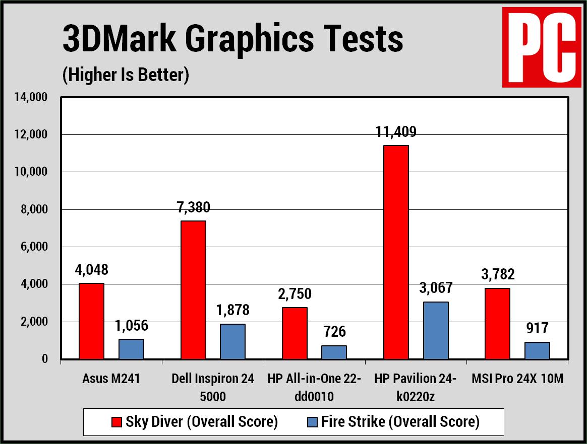 Asus M241 3DMark chart