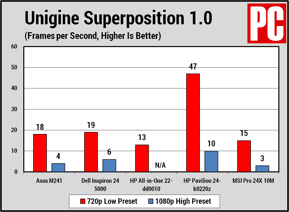 Asus M241 Superposition chart