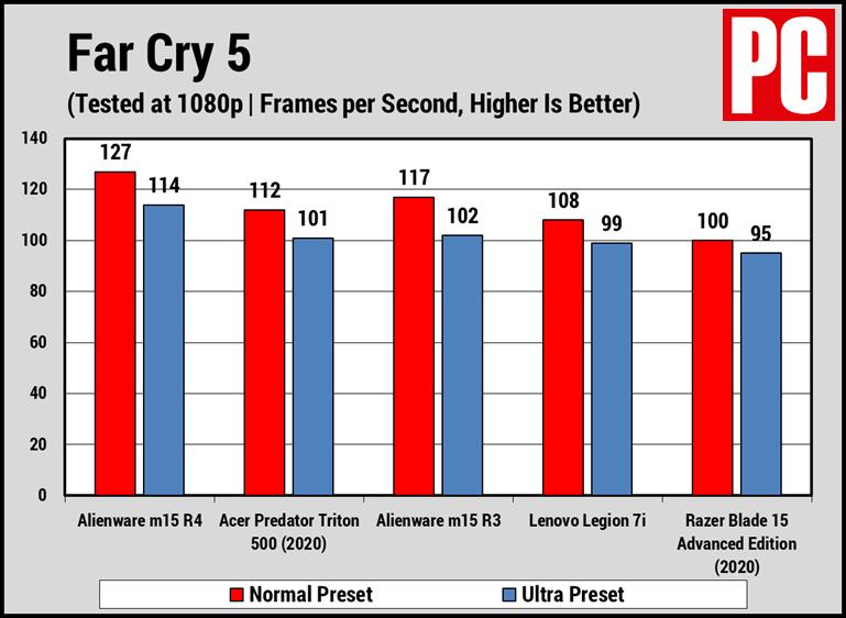 Alienware m15 R4 Far Cry 5