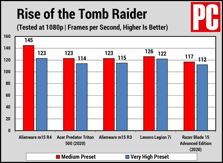 Alienware m15 R4 Rise of the Tomb Raider
