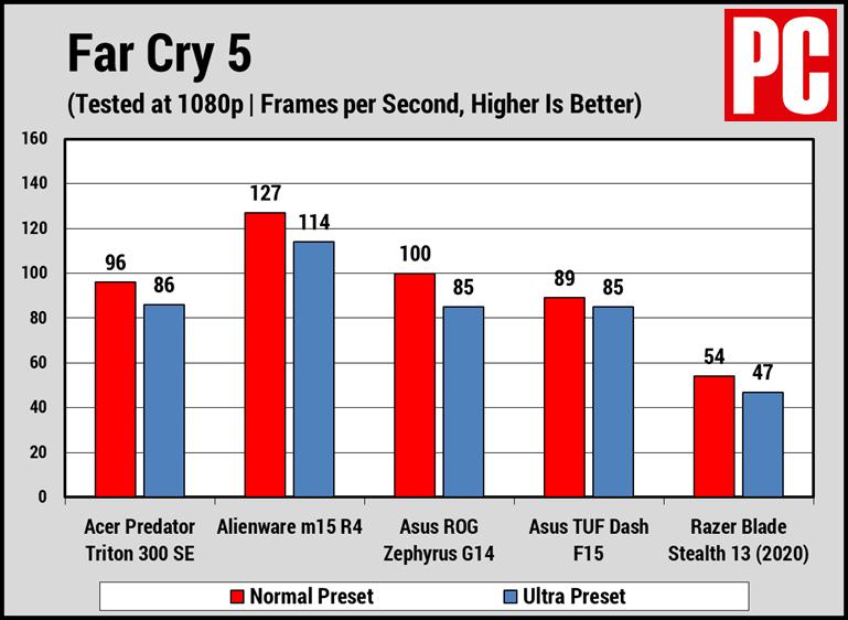 Acer Predator Triton 300 SE Far Cry 5