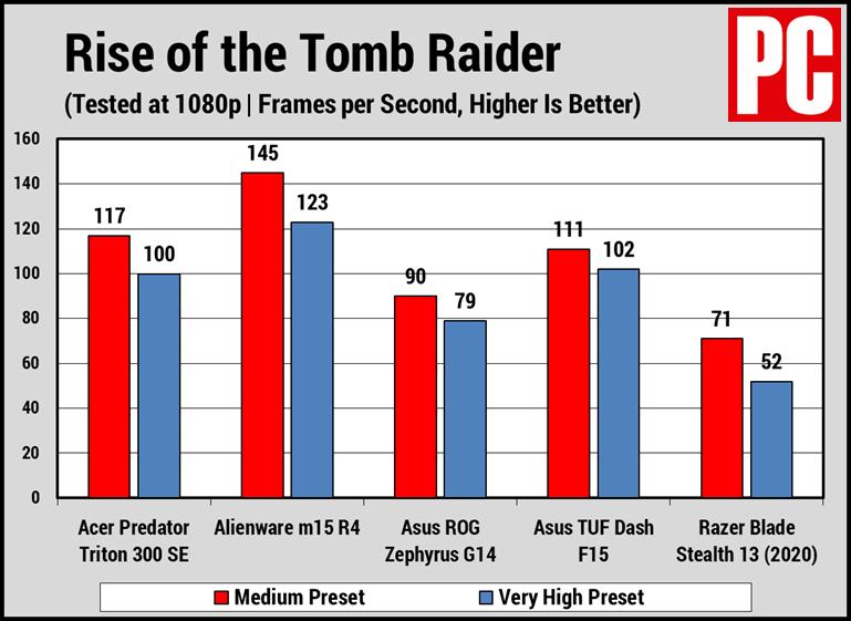 Acer Predator Triton 300 SE Rise of the Tomb Raider