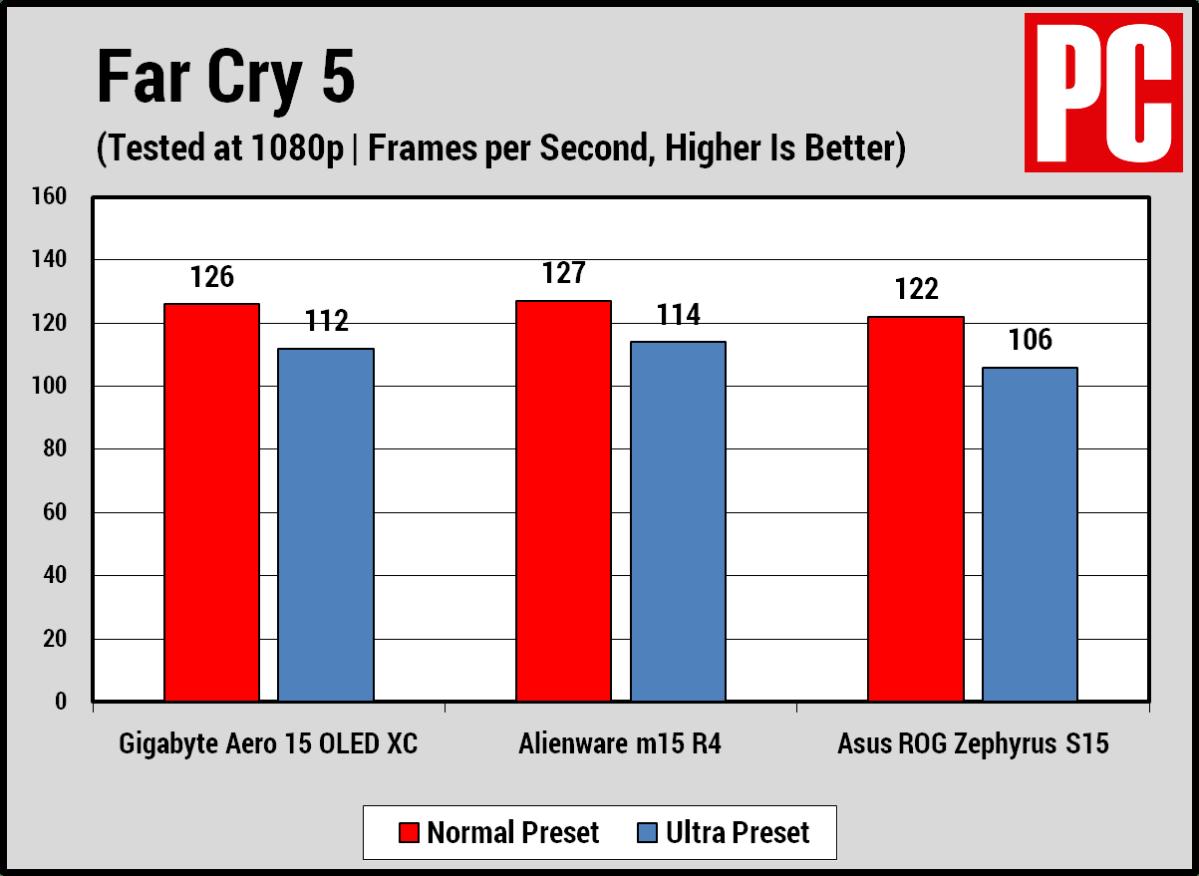 Gigabyte Aero 15 OLED XC Far Cry 5