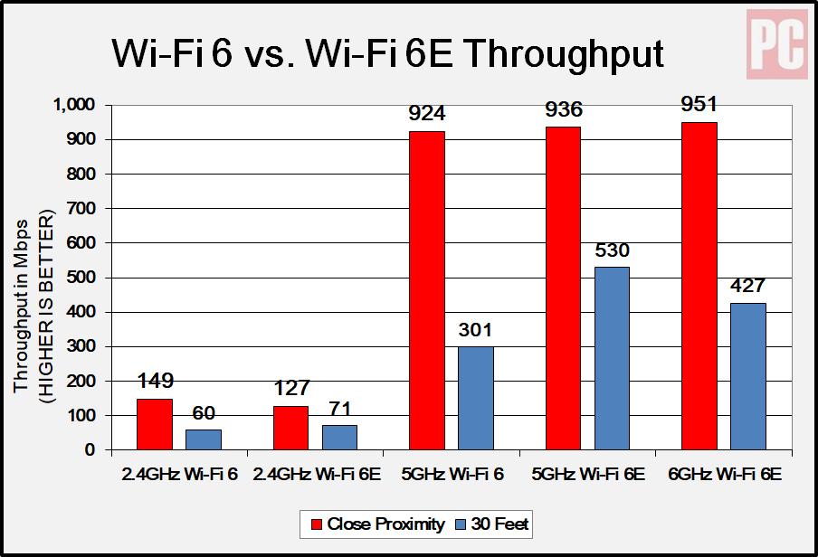 Диаграмма Wi-Fi 6E