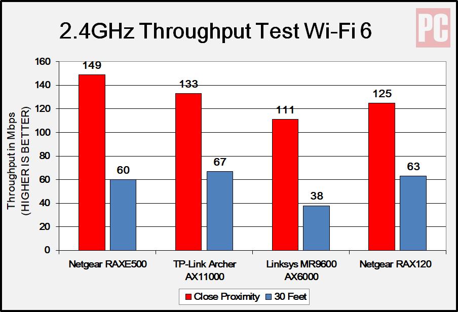 Netgear RAXE500 2,4 ГГц: тест пропускной способности