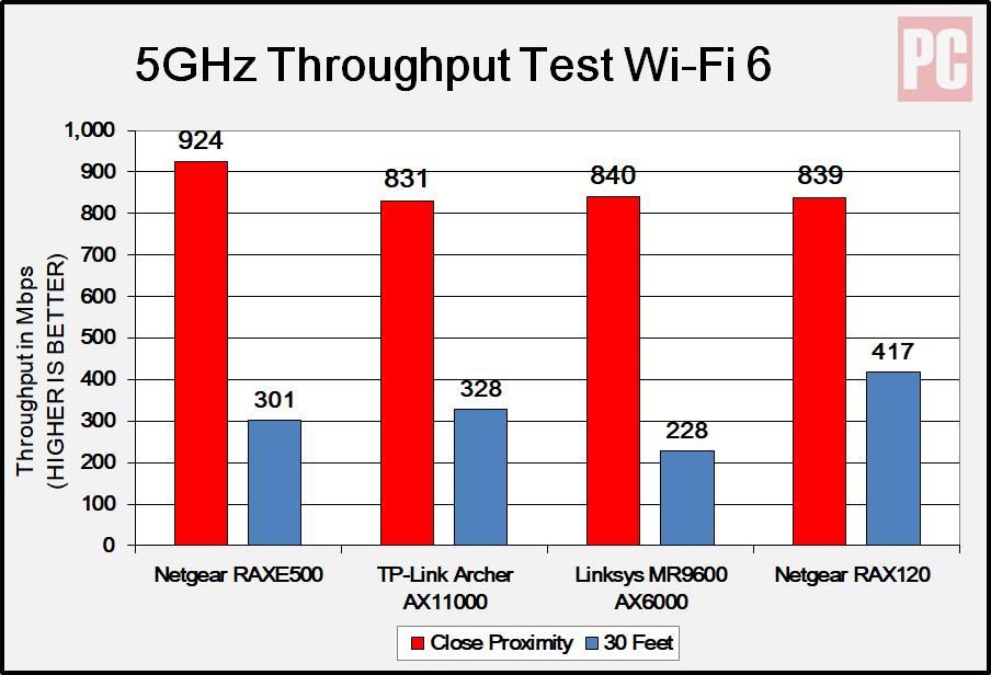 Netgear RAXE500 - тест пропускной способности 5 ГГц