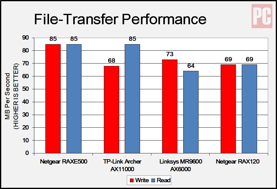 Тест производительности передачи файлов Netgear RAXE500