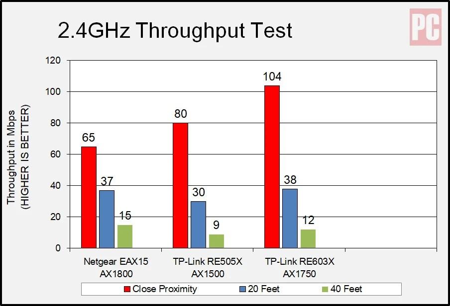 Netgear AX1800 Wi-Fi 6 Mesh Extender (EAX15), частота 2,4 ГГц