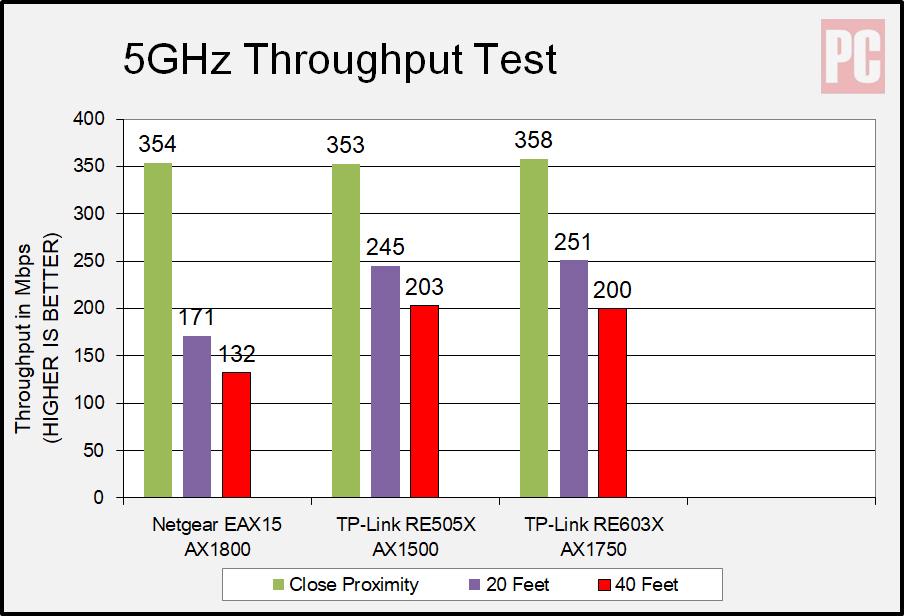 Повторитель Wi-Fi 6 Mesh Extender (EAX15) Netgear AX1800, частота 5 ГГц