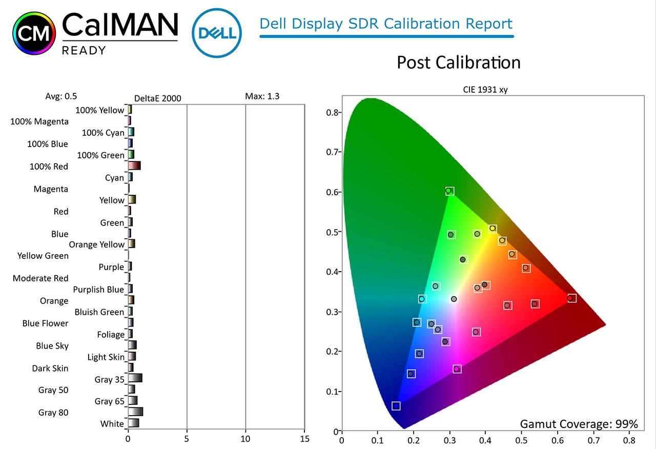 Dell UltraSharp 27 4K PremierColor (UP2720Q) sRGB после калибровки