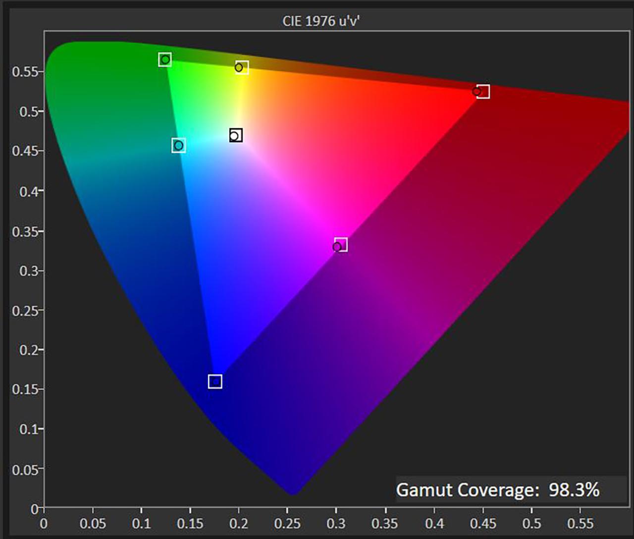 Dell UltraSharp 27 4K PremierColor (UP2720Q), цветовая гамма sRGB