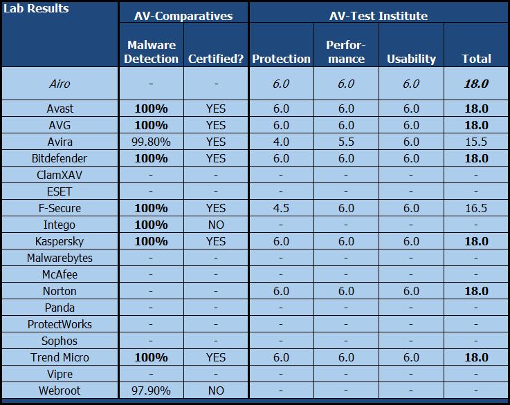 Таблица результатов лабораторных тестов - Airo