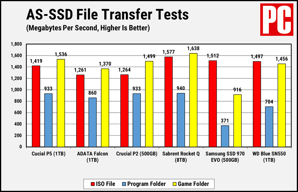SSD-накопитель Crucial P5 AS-SSD