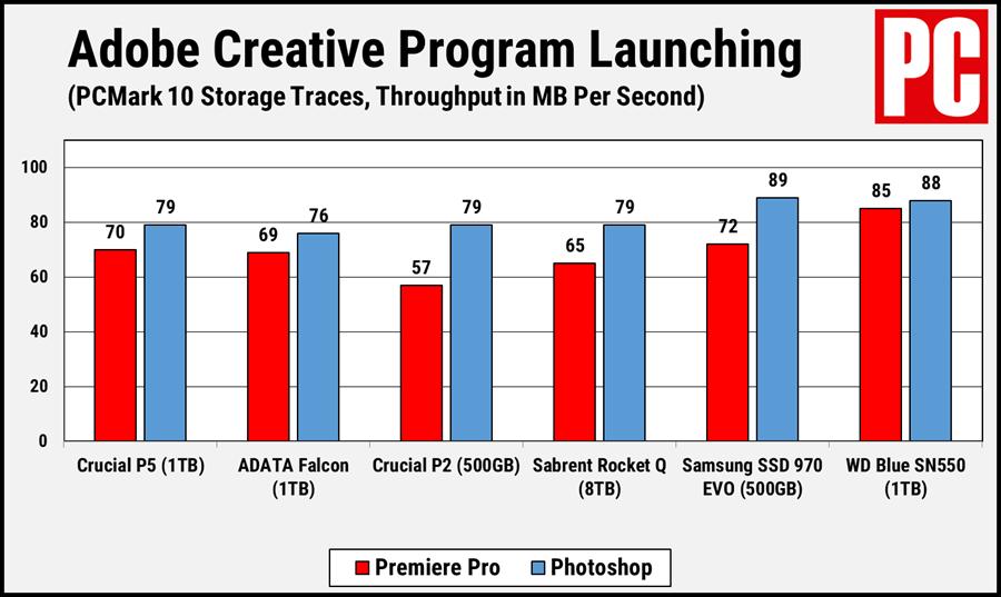 Запуск Crucial P5 PCMark 10 Adobe