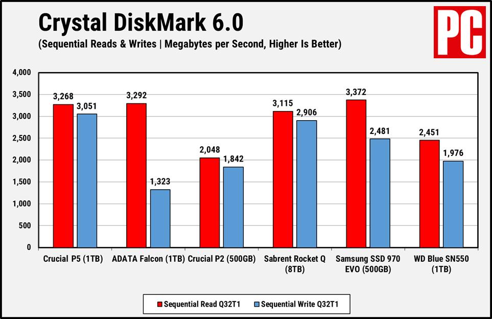 Crucial P5 CDM Sequential
