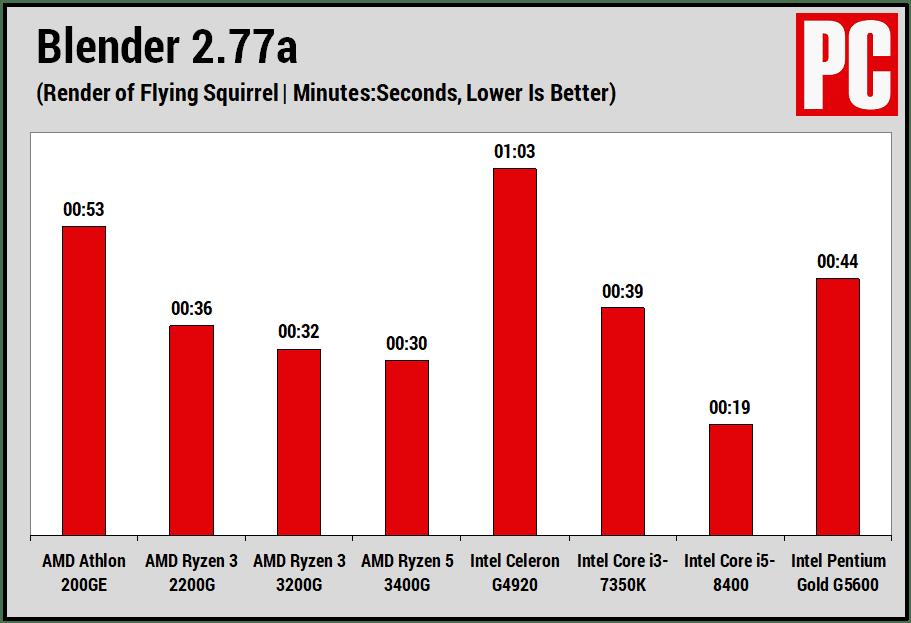 AMD Athlon 200GE (блендер)