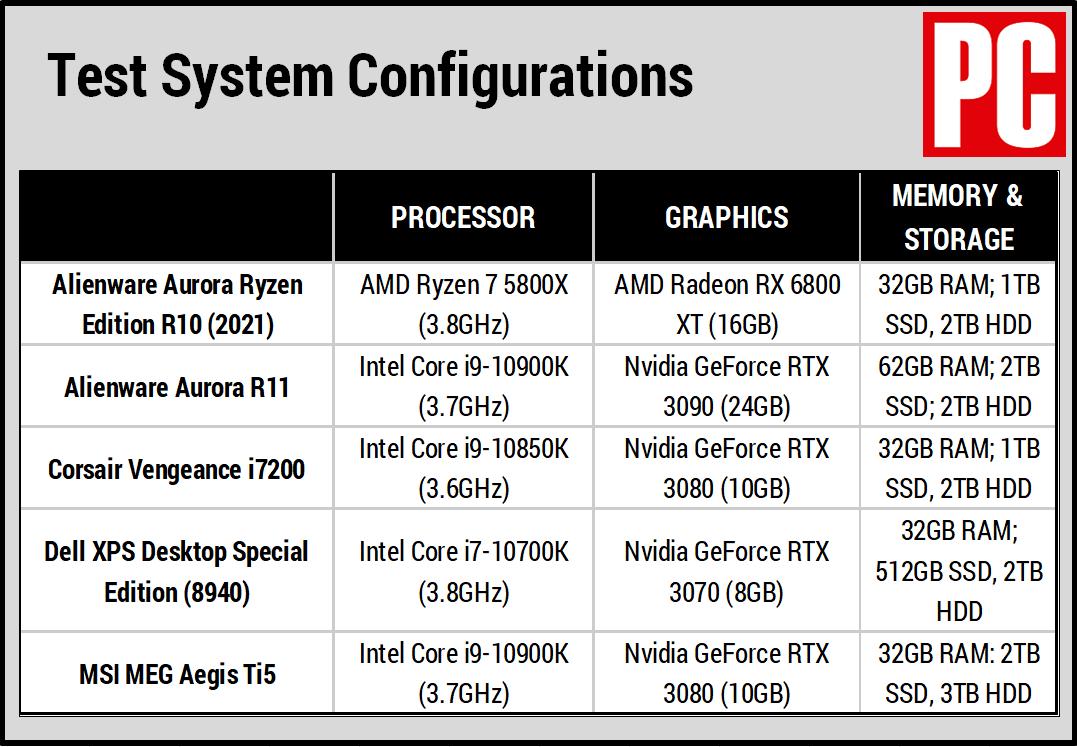 Таблица сравнения Alienware Aurora Ryzen Edition R10 (2021)