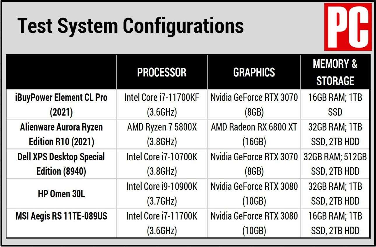Таблица сравнения iBuyPower Element CL Pro (2021)