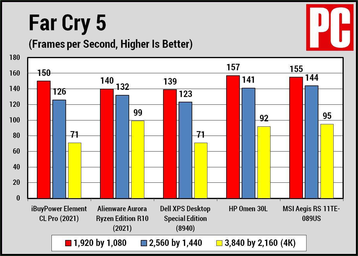 iBuyPower Element CL Pro (2021) Far Cry 5
