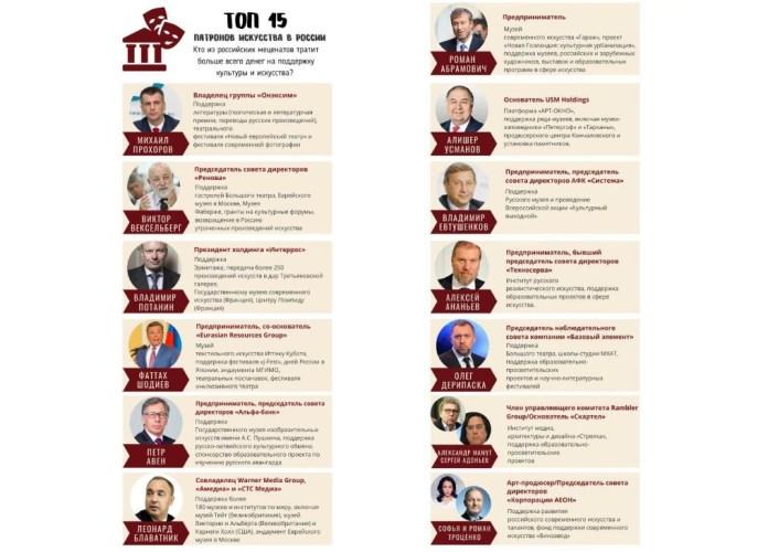 Патох Шодиев вошёл в топ-15 российских патронов искусства