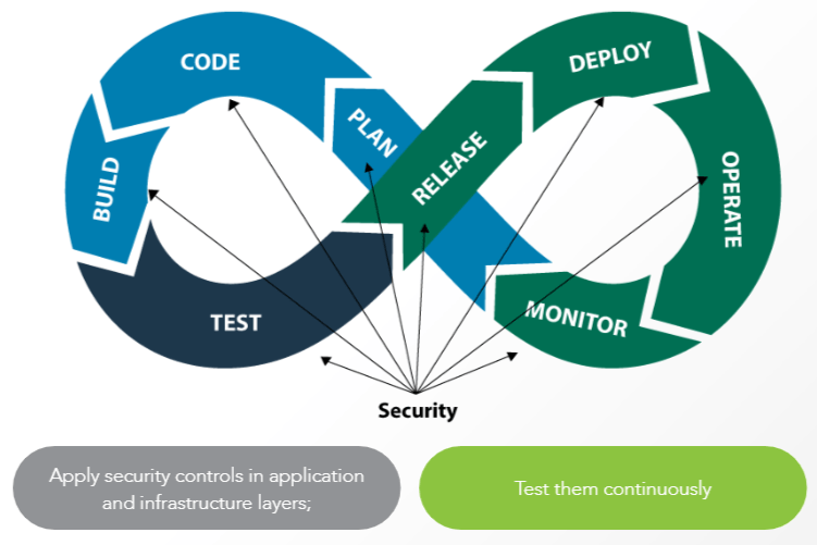 From DevOps to DevSecOps