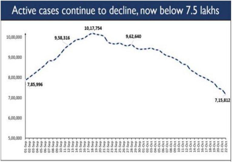 Covid-19 update: पिछले तीन दिनों से भारत में सक्रिय मामलों में कुल मामलों का 10% से कम