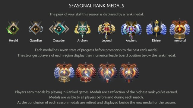 Image result for dota ranks