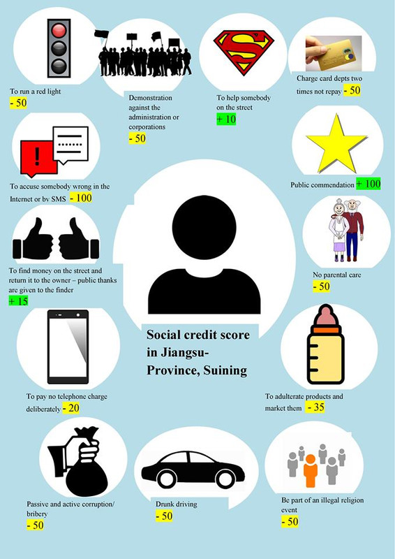 sistem sosial kredit