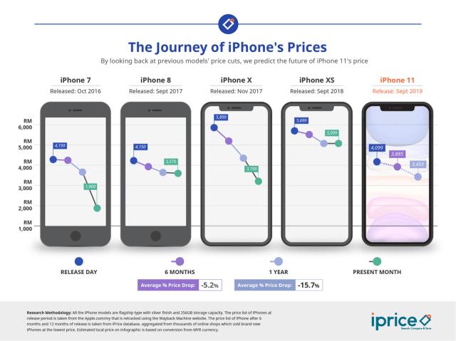 penurunan harga iphone